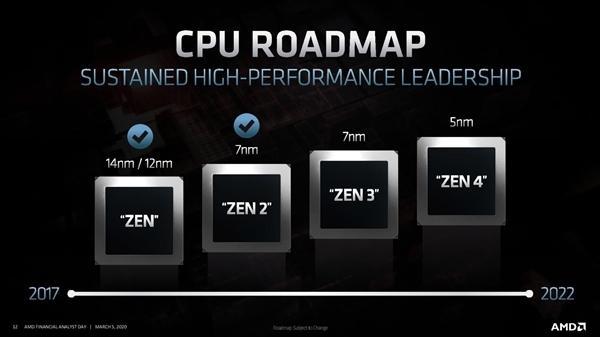 华为退出先进工艺 AMD包下台积电20万晶圆7nm产能 Zen3、RDNA2显卡稳了