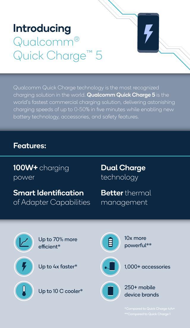 高通发布Quick Charge 5技术:首个商用化的100W+充电技术平台
