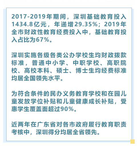 2800亿元!深圳近五年教育投入总量及增幅均居全省第一