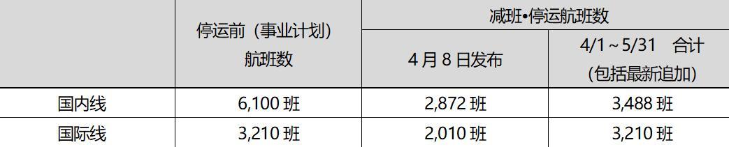 乐桃航空受新冠疫情影响将减少并停运4月与5月的部分航班(更新)