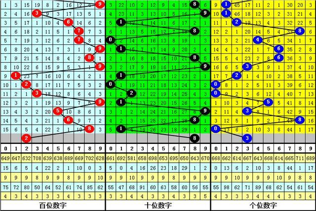 刘科福彩3D第2020163期分析:本期必杀号码9,两码注意2和3