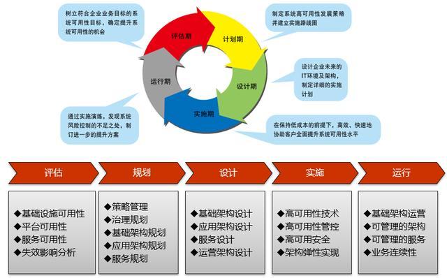 從企業架構到信息化規劃,從現狀調研到架構設計的核心邏輯