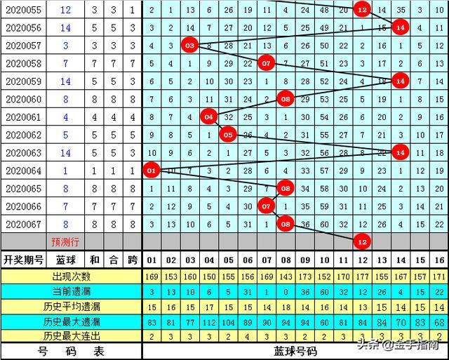 双色球第2020068期元丰分析:心水6+1蓝球参考0路号
