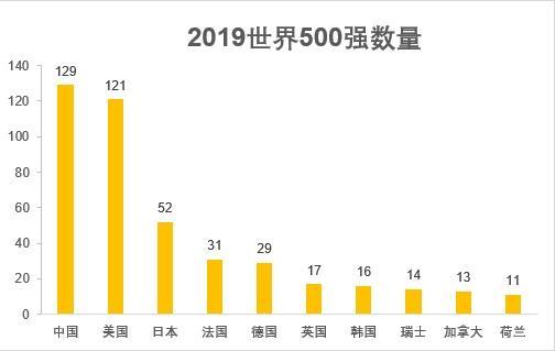 2019年世界500强排行榜,中国129家、美国121家-第2张图片-IT新视野
