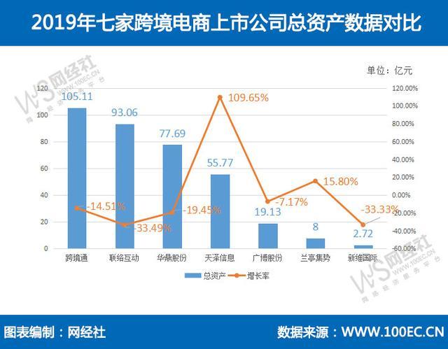 七家跨境电商上市公司2019年财报大PK 谁最牛?