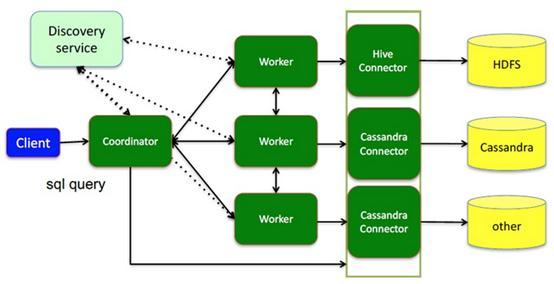 Presto应用系统架构图