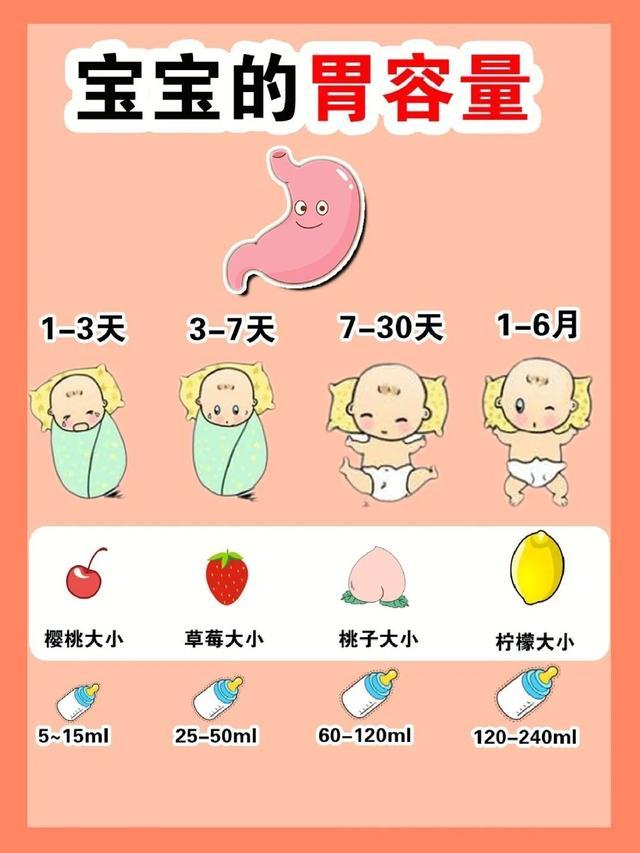 宝宝的胃容量有多大?你还不知道吗?