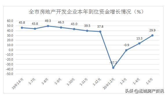 1-5月运城房地产开发投资同比增长8.3%