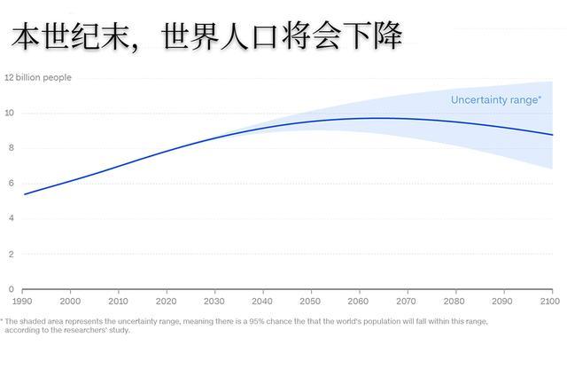 研究认为,世界人口将在2064年达到97亿峰值,然后下降至88亿