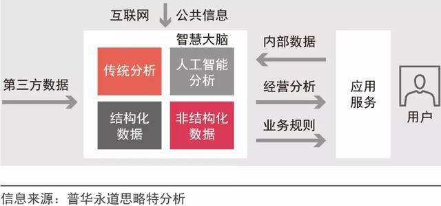 新形势下,企业如何进行数字化转型
