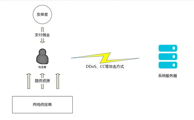 什么是DDOS攻击以及如何防护?