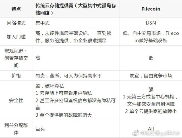 Filecoin是什么?