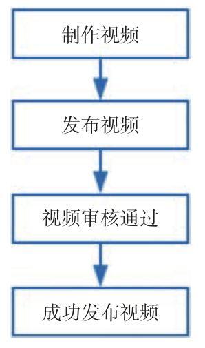 数据分析师必学第一课:构建完整的指标体系