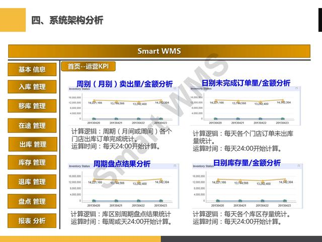 「PPT分享」眼镜企业 万博登录注册平台万博物联官方苹果版下载管理解决方案
