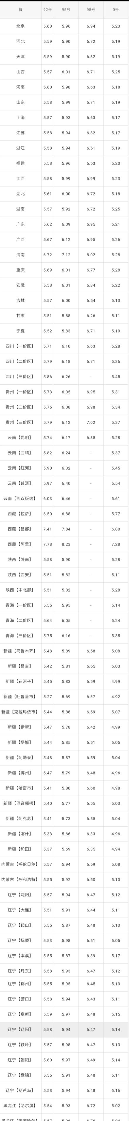 全国油价调整信息:7月9日调整后:全国92、95号汽油价格表