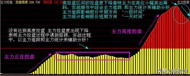 中国股市务必记住变盘信号,简单的事情重复做,经过上万次的验证