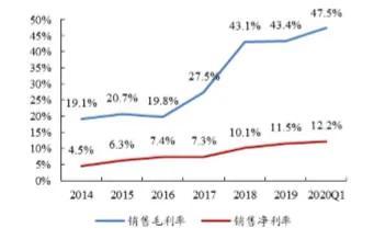 热点 | 跨境电商:企业盈利的春天来了吗?
