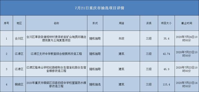 2020.07.21重庆市项目汇总