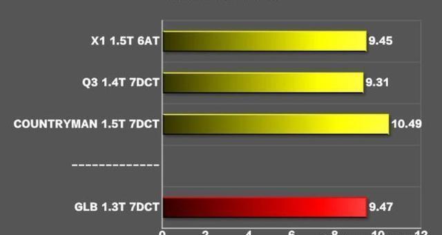 预算30万,买奔驰GLB、宝马X1还是奥迪Q3?哪款车最有面子?