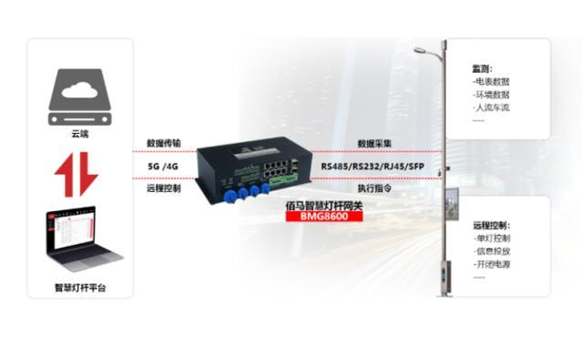 基于5G工业网关的多功能智慧路灯杆通信实现