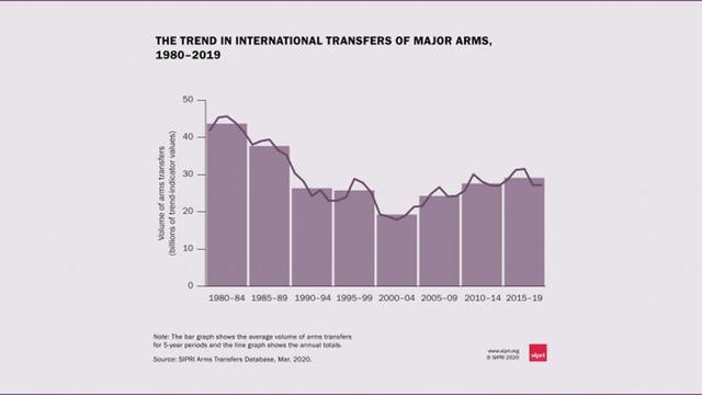 最怕武器装备断货的三个国家,印度居全球第二