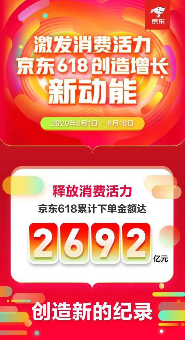 京东618成交暴增达2692亿!吹响经济复苏号角