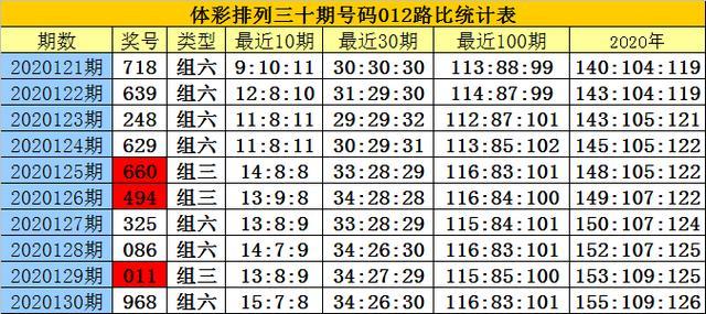 白小姐排列三第2020131期:本期1路号码必出,看好17中下号