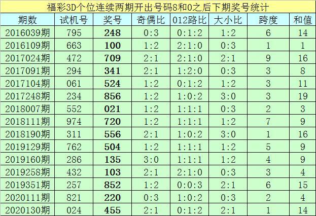 亦枫福彩3D2020163期分析:直选推荐大小大,关注重号开出