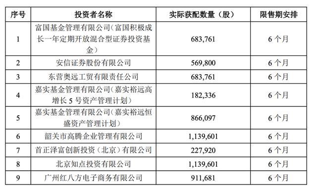 46万人参与、冻结资金1308亿!精选层人气王创打新纪录