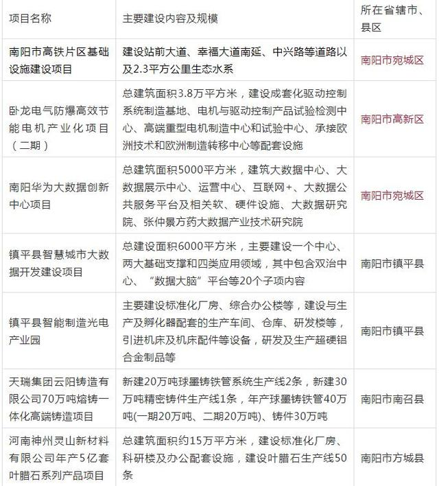 南阳市广播电视台:南阳又一批项目纳入今年省重点建设项目 中国财经新闻网 www.prcfe.com