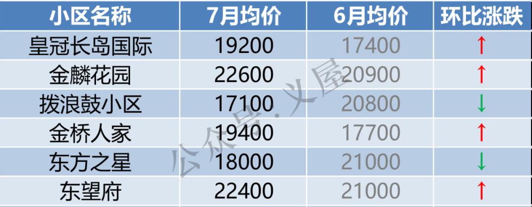 义乌146个小区最新房价出炉!这些小区涨了(图7)