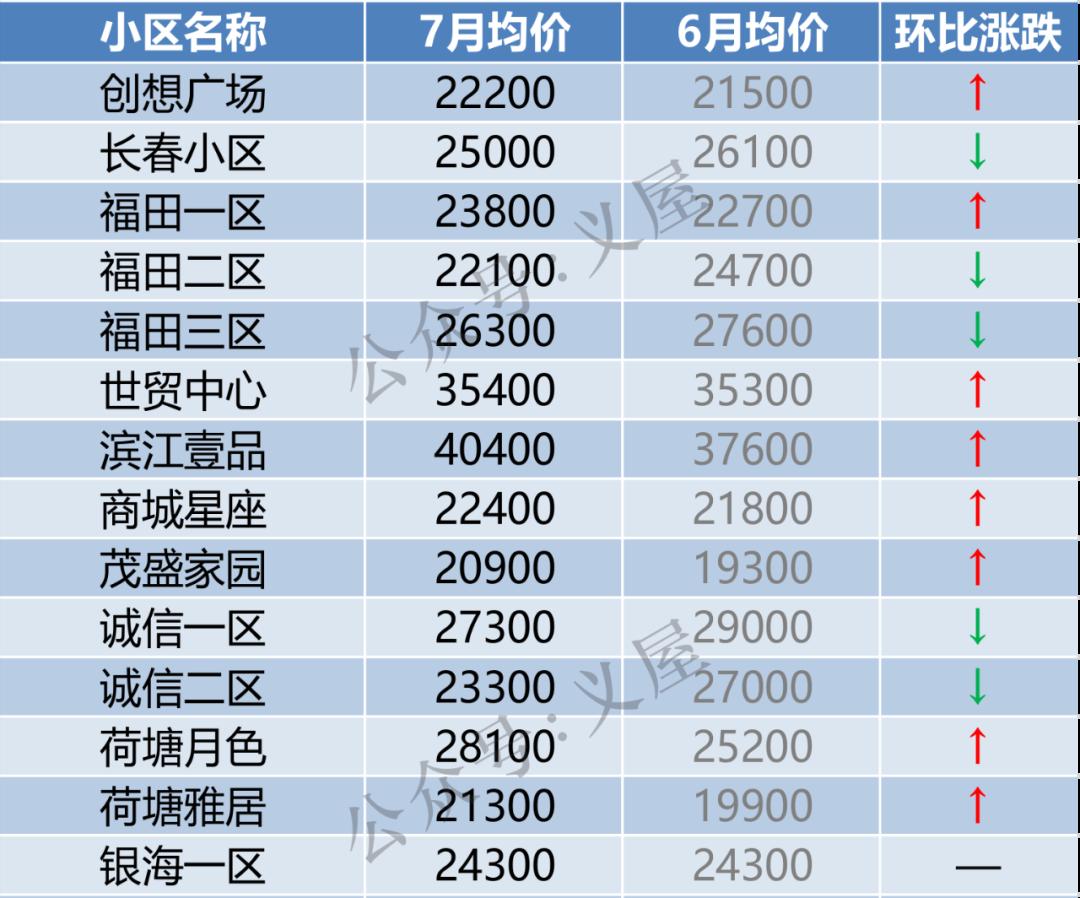 义乌146个小区最新房价出炉!这些小区涨了(图5)