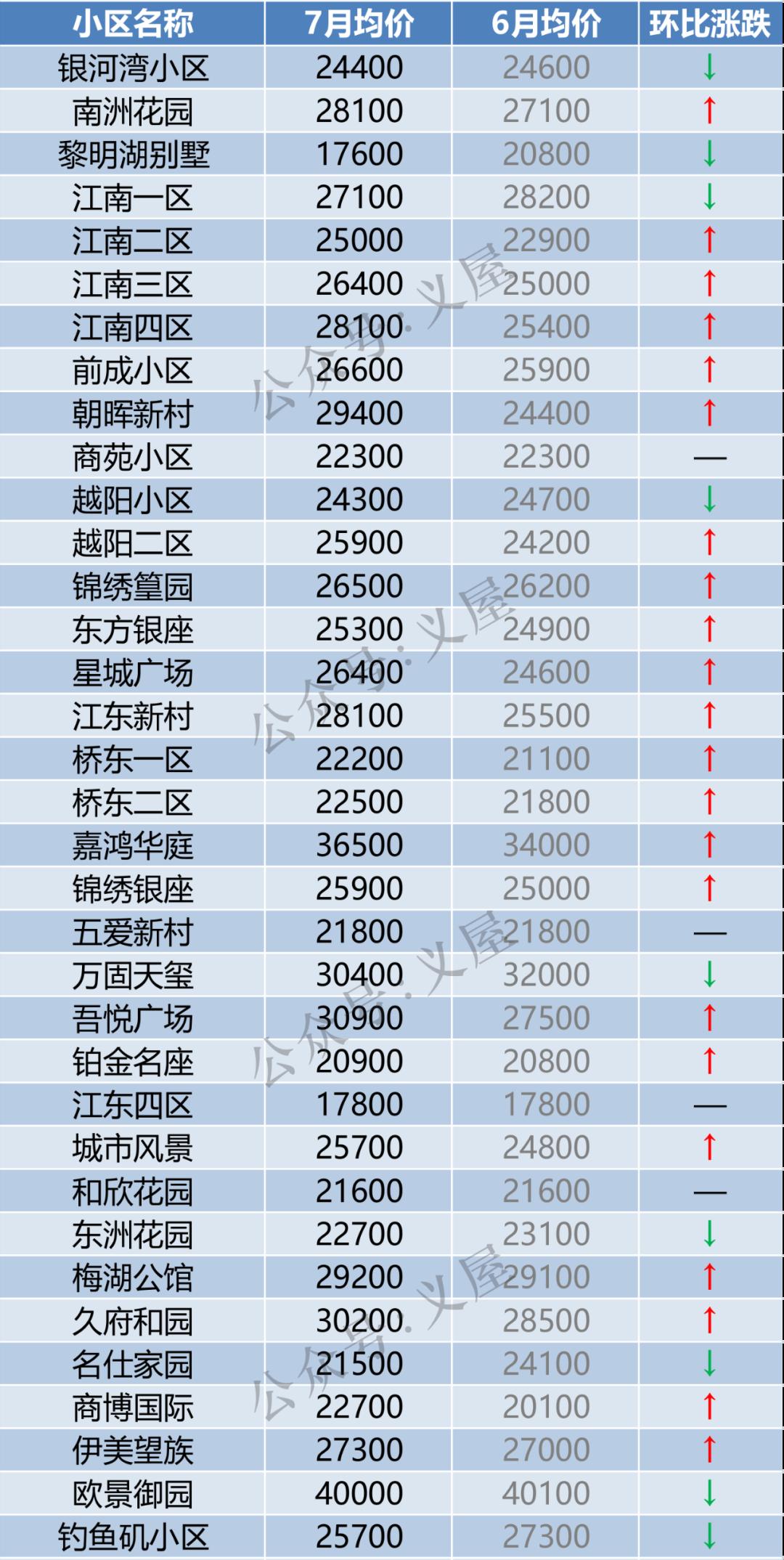 义乌146个小区最新房价出炉!这些小区涨了(图4)