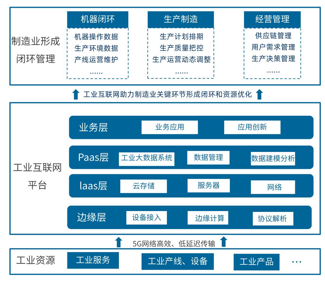 中国产业数字化发展报告