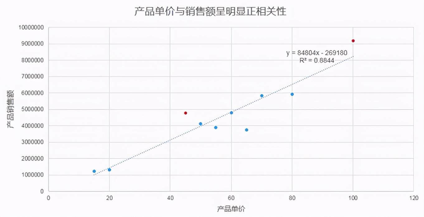 CDA LEVEL II 数据分析认证考试模拟题库(四十九)