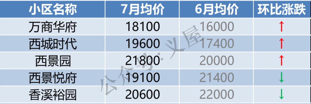 义乌146个小区最新房价出炉!这些小区涨了(图8)