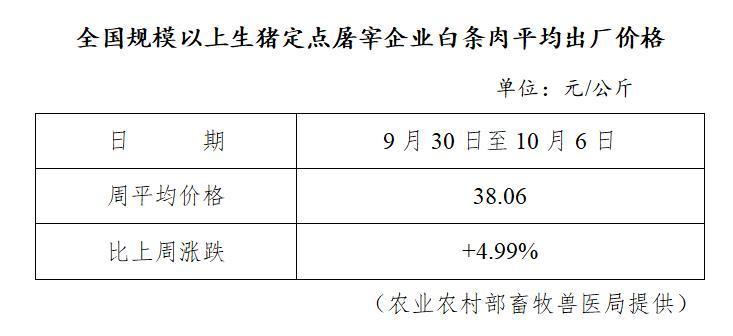 快讯:白条猪肉出厂价格涨至38.06元/公斤
