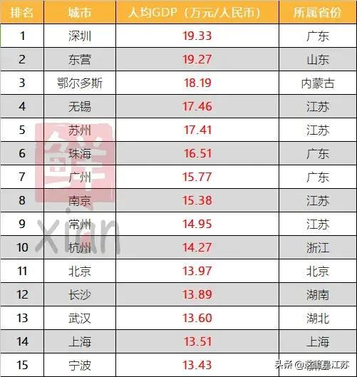 中国人均GDP最高的城市排行榜