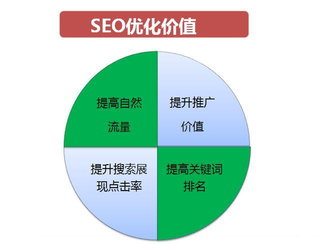 淘宝SEO优化价值和思路(原创)