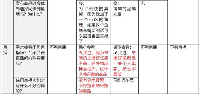 闲鱼产品分析报告!
