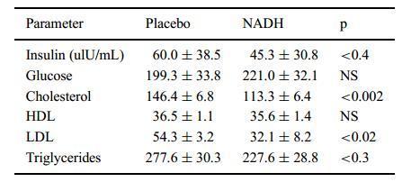 NADH对血脂的变化