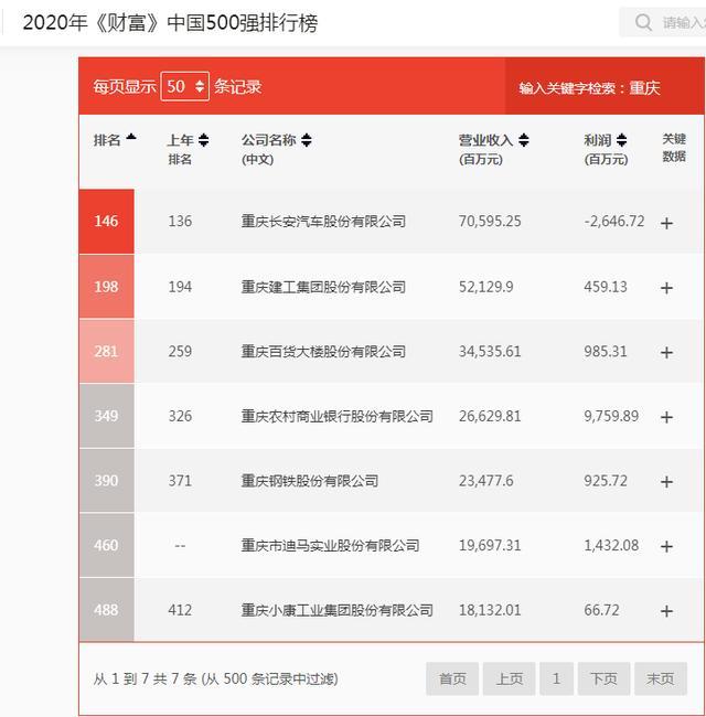 2020年《财富》中国500强揭晓,重庆这些公司上榜