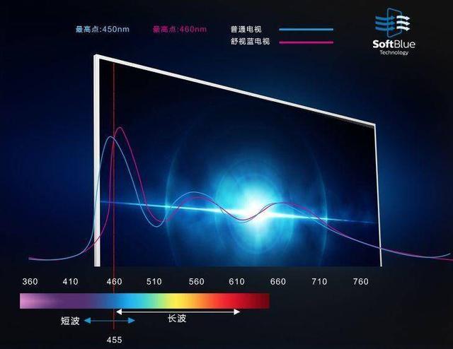 抗菌、防蓝、护眼…飞利浦电视黑科技出击,给你更健康的电视