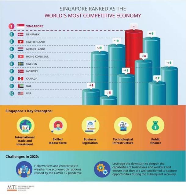 首次击败美国!《2020年全球竞争力报告》加拿大排名领先