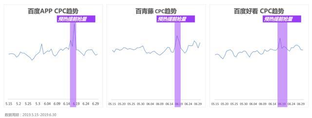 备战618!最新百度搜索&信息流广告投放指南!