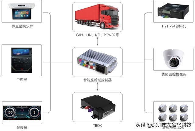 AutoCabin-J3:布谷鸟商用车智能座舱系统解决方案