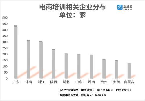 企查查大数据:电商培训行业二季度环比增长54.2%|企查查|