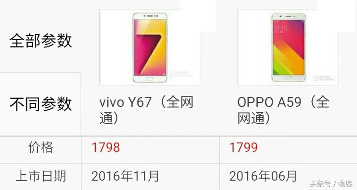 vivo Y67比照OPPO A59