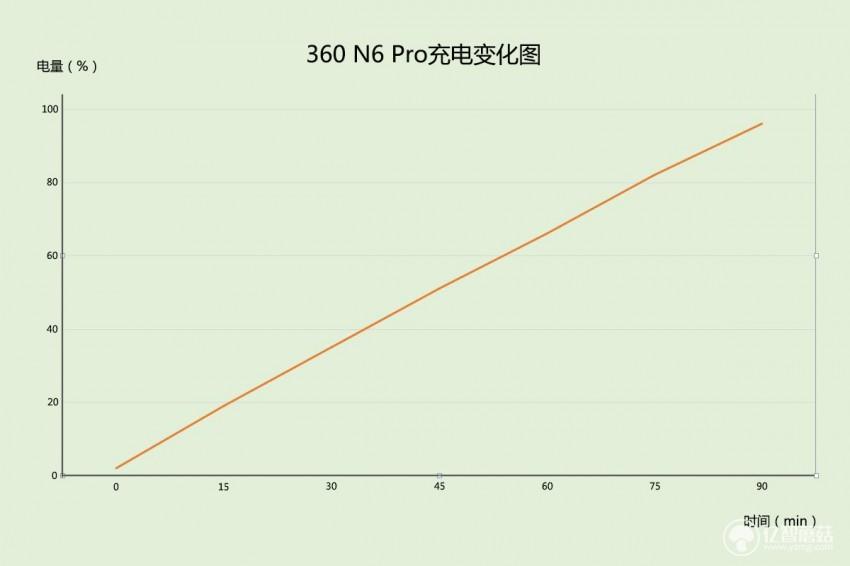 360 N6 Pro上手评测:千元全面屏性价比之王