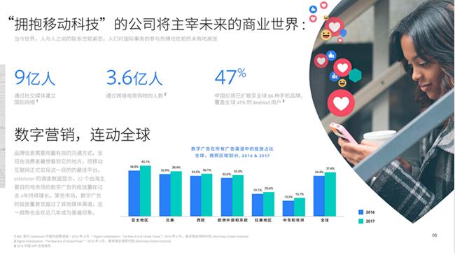 Facebook海外营销,打造真正全球业务